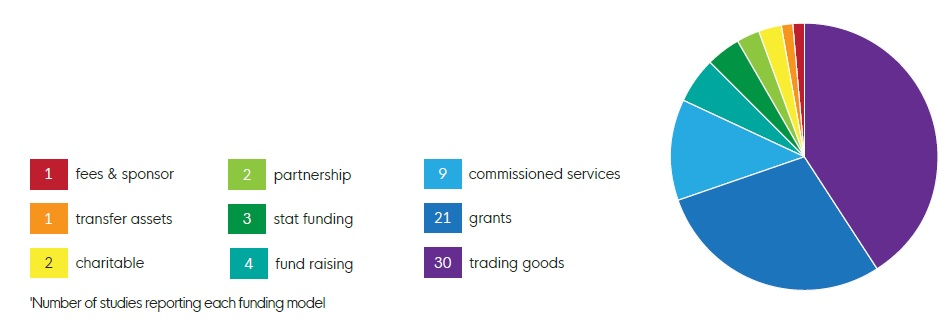 community business funding - available in the briefing