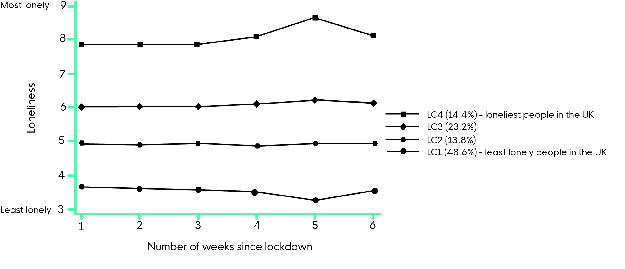 Graph showing the least and most lonely people in the UK during lockdown over the course of six weeks