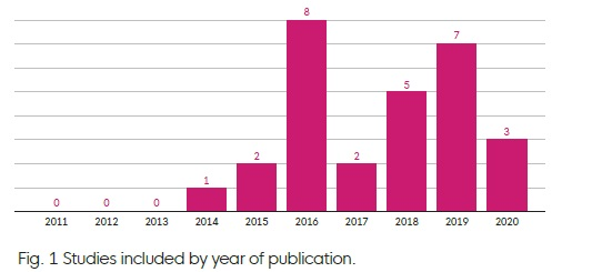 Bar chart showing a rise in the use of the ONS4 measures