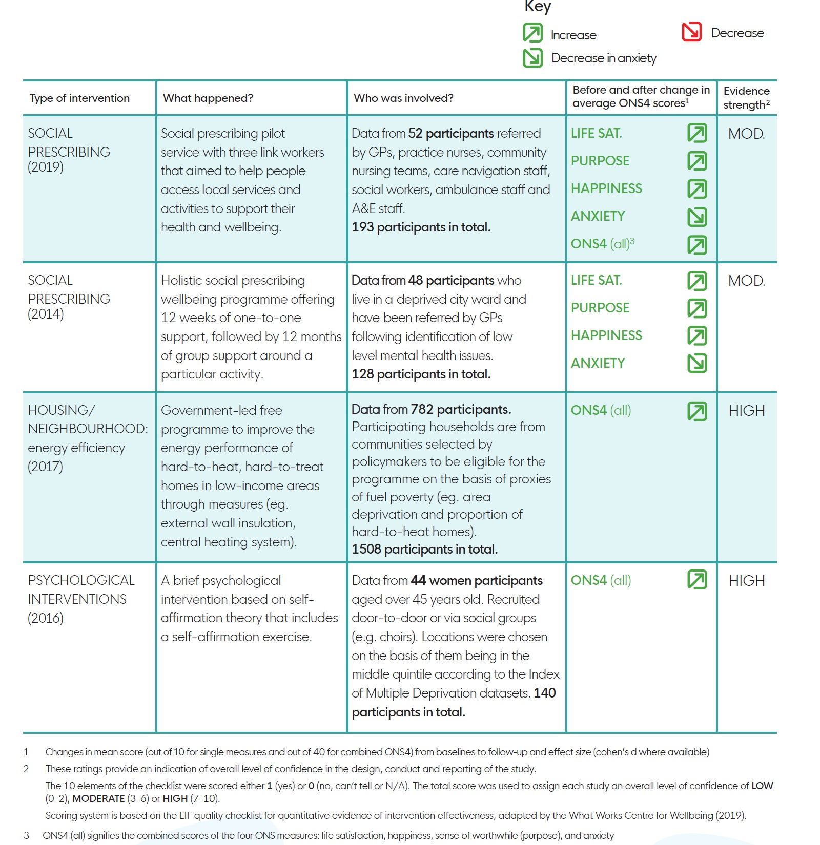 ONS4 kay findings in a table