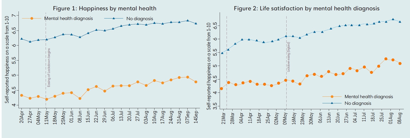 mental health and happiness and life satisfaction recovering from a drop in March