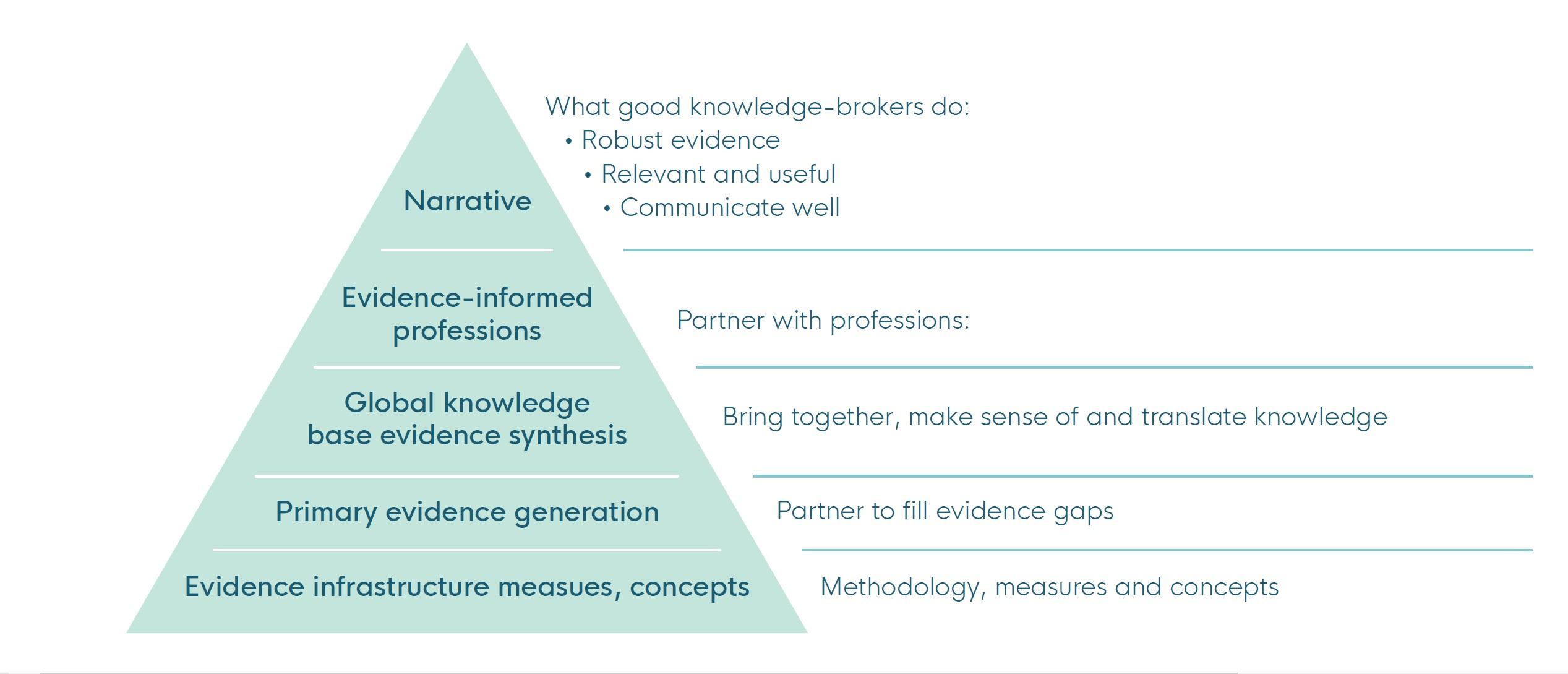 pyramid of purpose