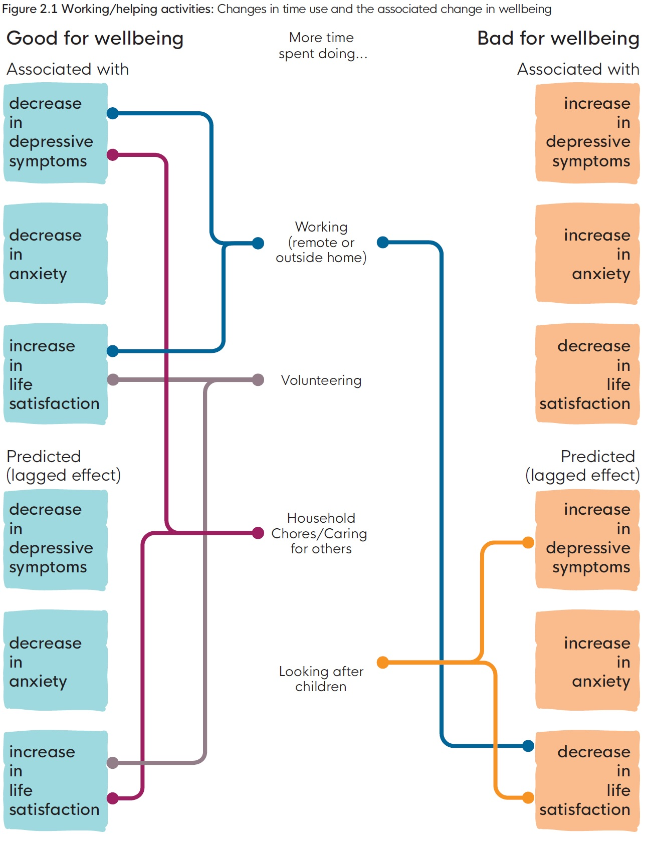 Figure 2.1 Working/helping activities: Changes in time use and the associated change in wellbeing