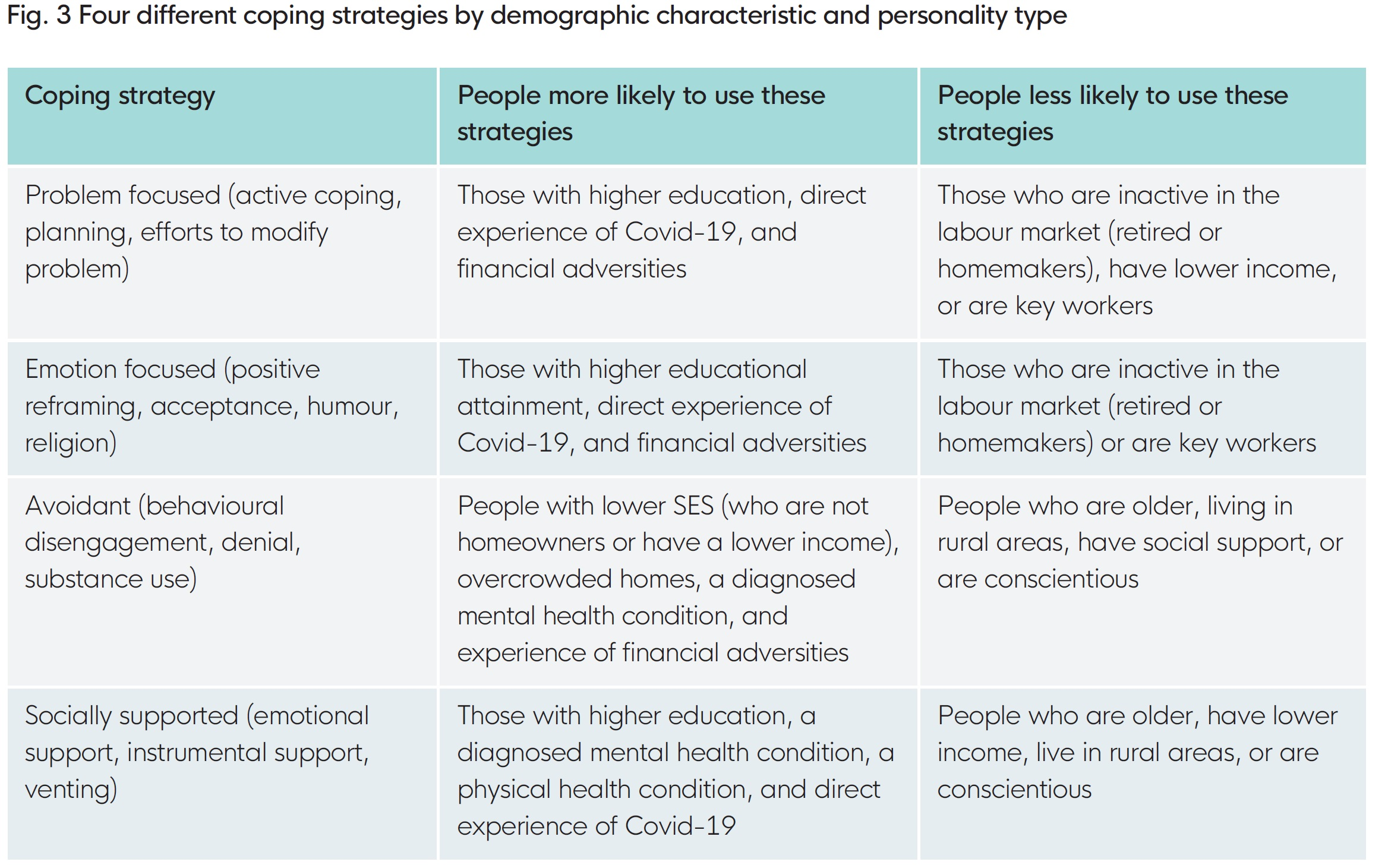 Fig. 3 Four different coping strategies by demographic characteristic and personality type